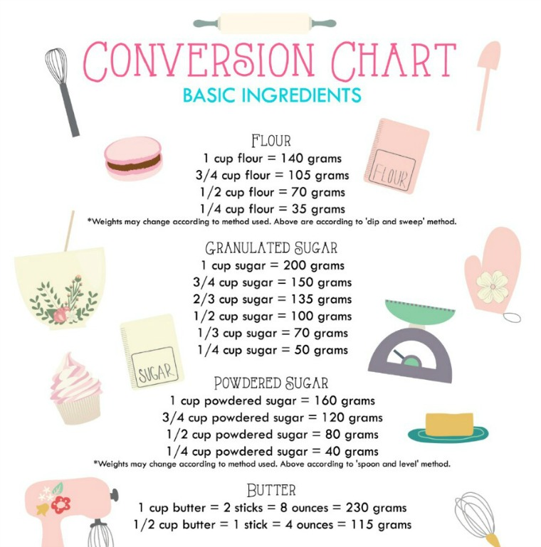 basic ingredients conversion chart java cupcake blog