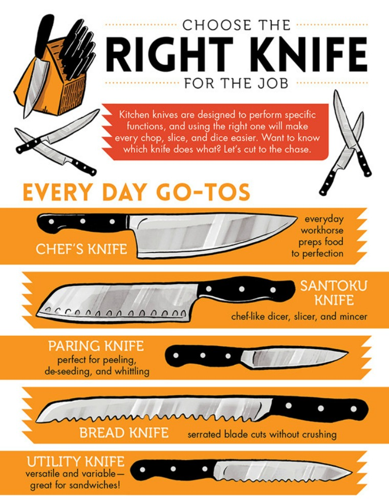 choose the right knife bed bath and beyond