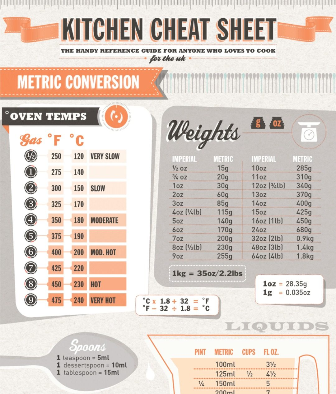 kitchen cheat sheet everest